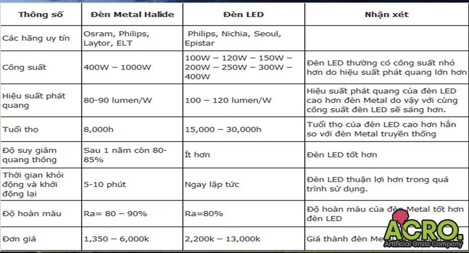 Thông số đèn pha sân bóng