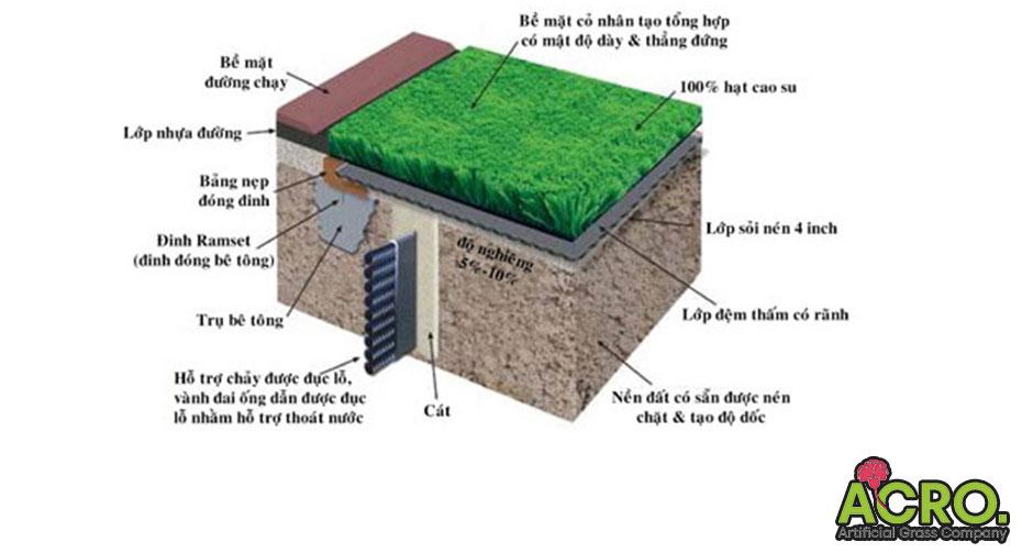Cấu tạo sân cỏ nhân tạo
